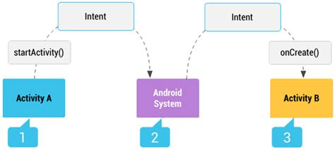 android intent filter intents