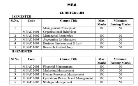 Distance Education Mba Syllabus 2015 by Pondicherry Mba Distance Education 2014 2015