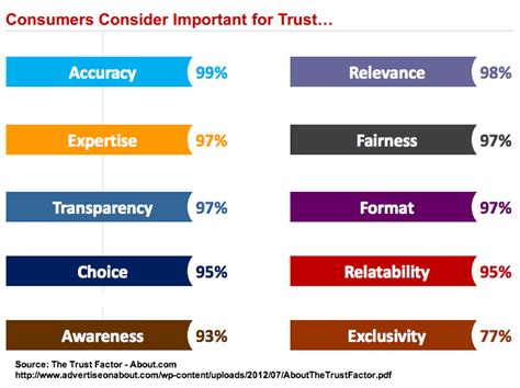 research design key elements ten trust elements every brand needs research heidi cohen