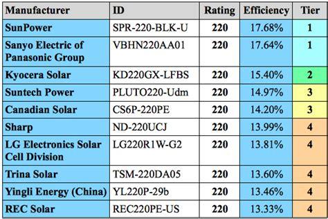 highest wattage solar panel solar panel efficiency comparison