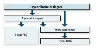 Phd Options After Mba Finance is doing mba after bsc a option or should i go for msc