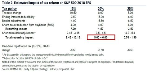 tax reform boaml likely watershed tax reform will winners as