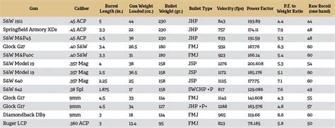 Rifle Recoil Table by Rifle Caliber Range Chart Car Interior Design