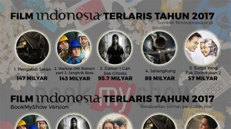 film terlaris 2017 hollywood film indonesia dan hollywood terlaris di sepanjang 2017