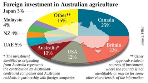 the australian investor the investment information service new deal taps global wealth for farmland the australian