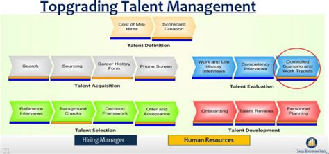 The One Thing You Cannot Skip When Hiring An A Player Customerthink Talent Acquisition Scorecard Template