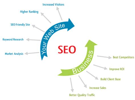 Seo Marketing Company 2 by Seo Marketing How Search Engine Optimization Works