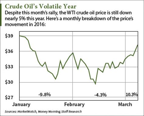 why the wti crude oil price today hit a 2016 high