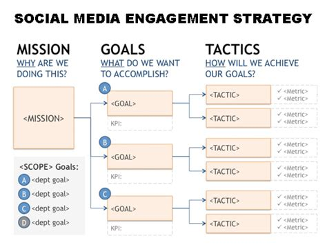 social media marketing strategy template scaling social media using big data yourcmto