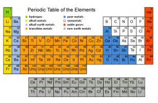 mrdchemfwiki matter and the periodic table