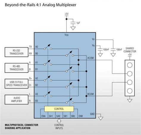 layout guidelines for power supply beyond the rails mux and switch family simplifies power