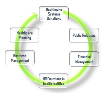 Mba Health Care Scope by Mba In Health Care Management Prospects Career Options