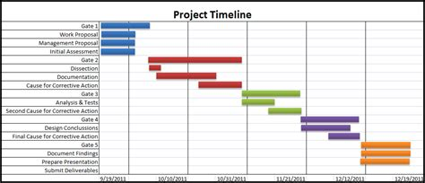 gantt chart of research proposal