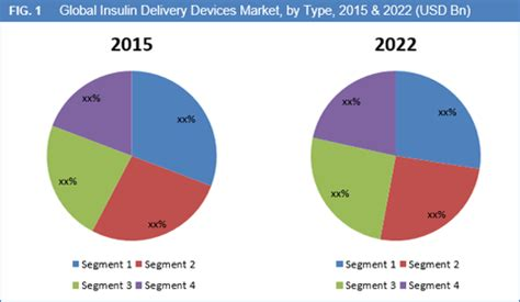 global diabetes devices market to reach worth usd 28.2 bn