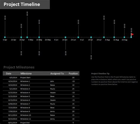 milestone project timeline template 187 template haven