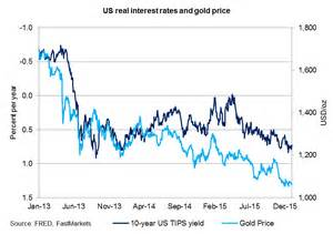 Price Us Gold Analysis And Forecast Report For Q1 2016 The