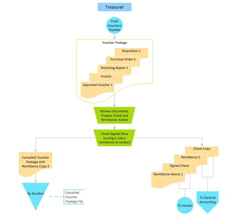 accounting process flowchart exles accounting flowchart exles 28 images how do you make