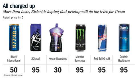 energy drink prices energy drinks rajat ubhaykar