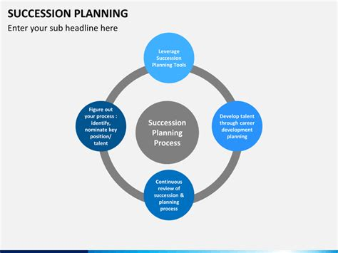 Succession Planning Powerpoint Succession Planning Powerpoint Template Sketchbubble
