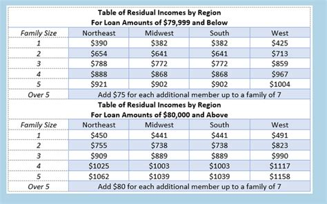 Va Residual Income Chart Va Residual Income Chart And