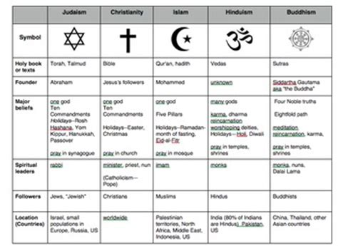 comparison table between christianity islam compare world religions chart judaism christianity