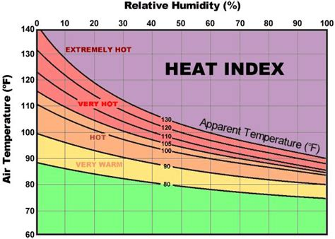 Heat Index Table by Nws Heat Index Chart Science Resources