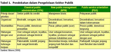 Pengendalian Tanpa Birokrasi manajemen aparatur meraih kinerja sejahtera