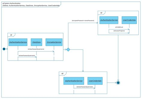 uml design process rapid uml solution conceptdraw