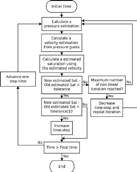 step by step flowchart flow chart showing the solution steps there are two
