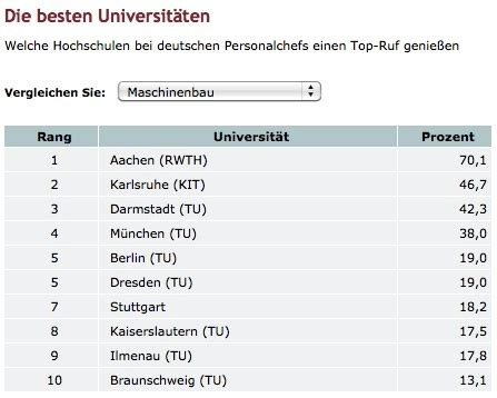 Best Mba Degree For Mechanical Engineers by Which Are The Best Universities In Germany For Getting A