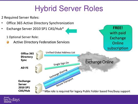 Office 365 Hybrid Migration Ms Techdays 2011 Microsoft Exchange Server And Office