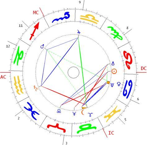 carta astral 2016 predicciones laborales carta astral 2016 agosto