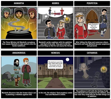 free online storyboard creator storyboard that the world s best free online storyboard