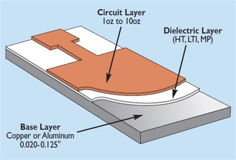 Aluminium Pcb Hpl 12 Wattpapan Pcb Aluminium Hpl 12 Watt 60 Cm thermal clad insulated metal substrates ims circuit boards panels dacpol