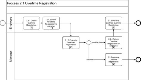 bpmn diagram template visio all about requirements