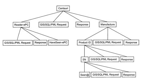 stock management system er diagram logistics management global logistics logistics