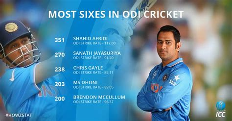 Ms Records Ms Dhoni Joins Exclusive Club Of Six Hitters Drcricket7