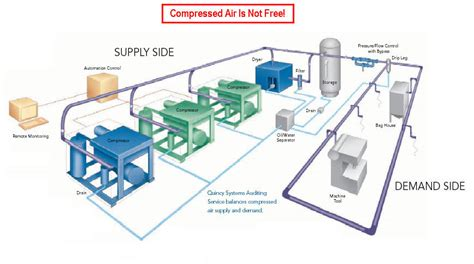 compressed air system piping diagram tmi air compressors technical info