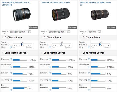 Tamron Sp 24 70mm F2 8 Di Vc Usd tamron sp 24 70mm f 2 8 di vc usd review a uniquely