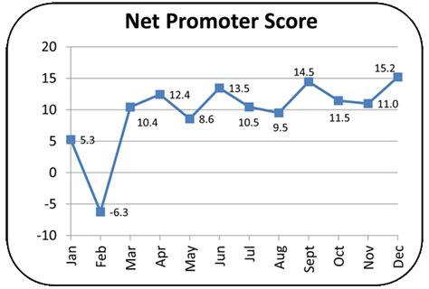 net promoter score survey template net promoter score survey images