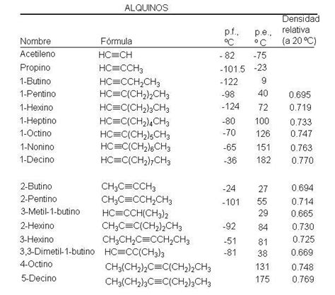 cadenas carbonadas segun su estructura quot qu 237 mica organica quot