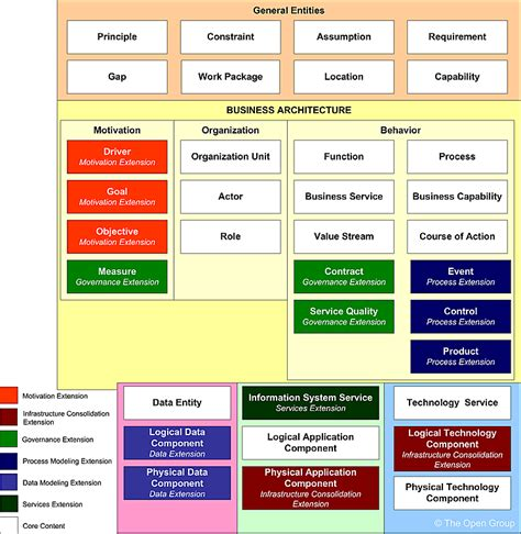 exle of system architecture diagram togaf business architecture diagram exle 28 images