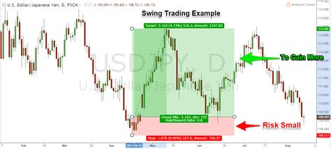 forex swing trading swing trading strategies that work