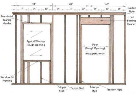Framing A Door Framing Interior Door Opening