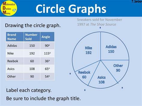 Similiar Circle Graph Keywords