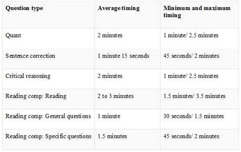 Colorado State Mba Gmat Score by Time Management For Gmat Each Question Aftergraduation