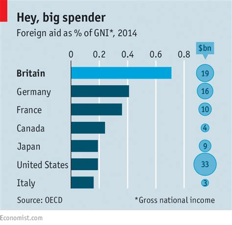 Financial Aid For Mba Abroad by International Development Better To Give The Economist