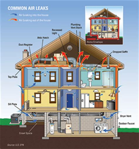 home energy why is there a need to improve it green