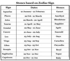 Birthstones charts by month and zodiac sign