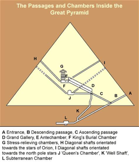 Pyramid Interior by History Of Things